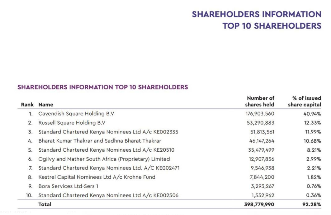 Top shareholders at WPP Scangroup