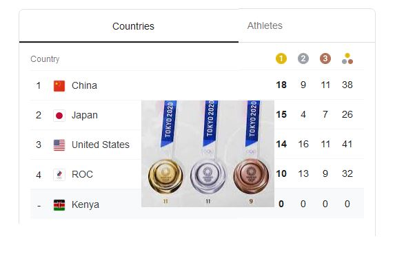 Full medal table: Find out who's topping the leaderboard at the Olympic Games