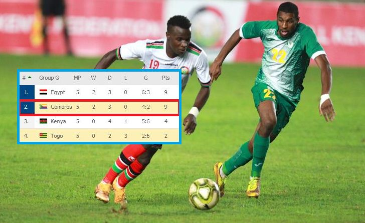 Tiny Comoros, Gambia secure places at Cup of Nations finals