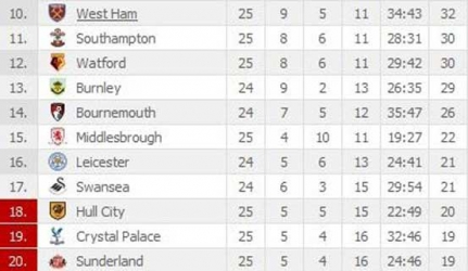 EPL Table 2016-17