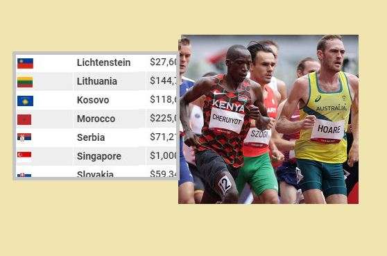Here are countries with the highest cash rewards to athletes - and where Kenya stands