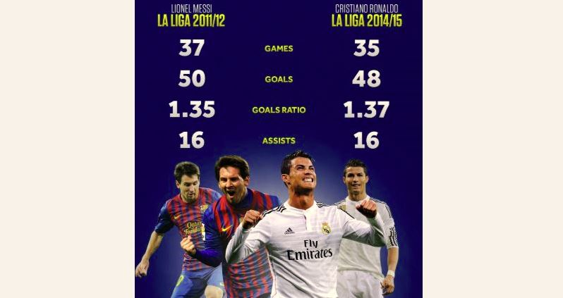 Why Ronaldo won only TWO LaLiga trophies in NINE years as compared to Messi's SIX