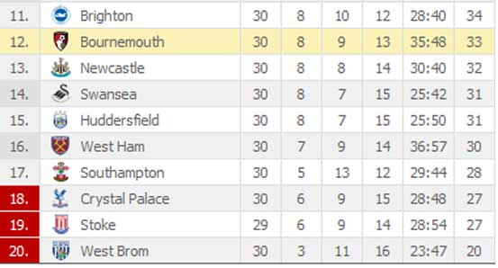 Latest Epl Standings Premier League Table The Standard Sports