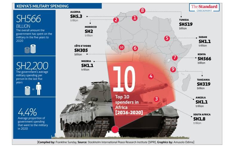 Kenya East Africa's military spender