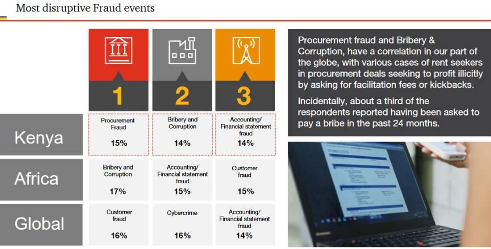 Survey reveals crime sources in organisations