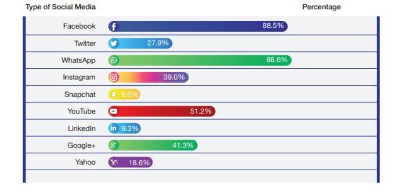 Social Media Report Kenya