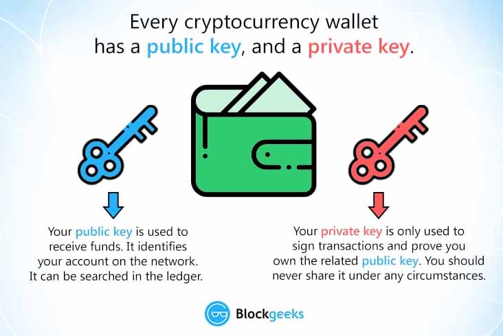 How To Secure Your Cryptocurrency Wallet With Yellow Card Kenya