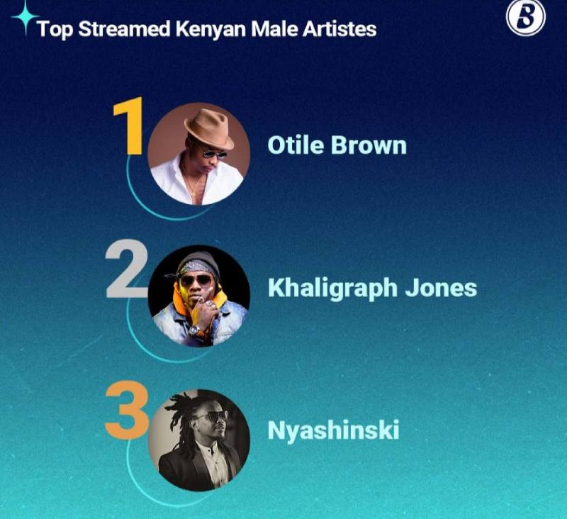 Otile Brown, Nadia Mukami top Boomplay's 2020 most streamed artistes list