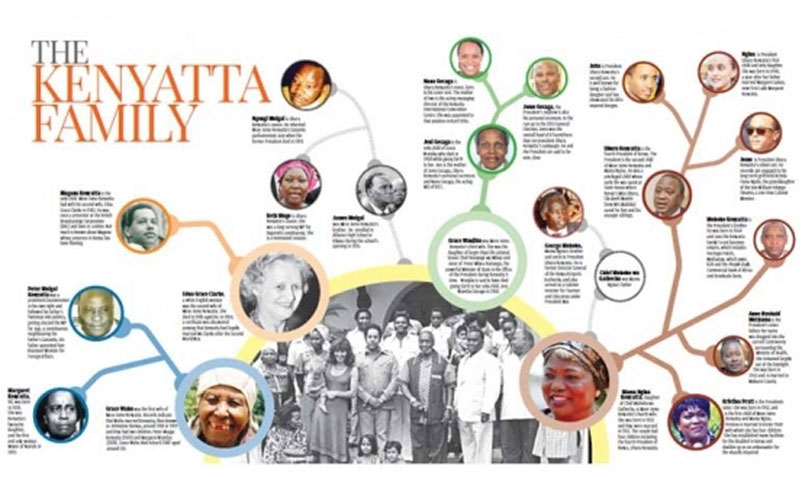 The Kenyatta family lineage