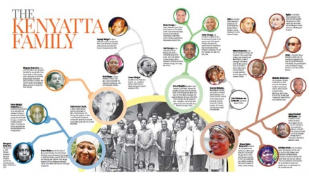 Kenyatta family: Lineage of the first family